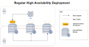 3 Installation Guide for High Availability Clusters 10 preview